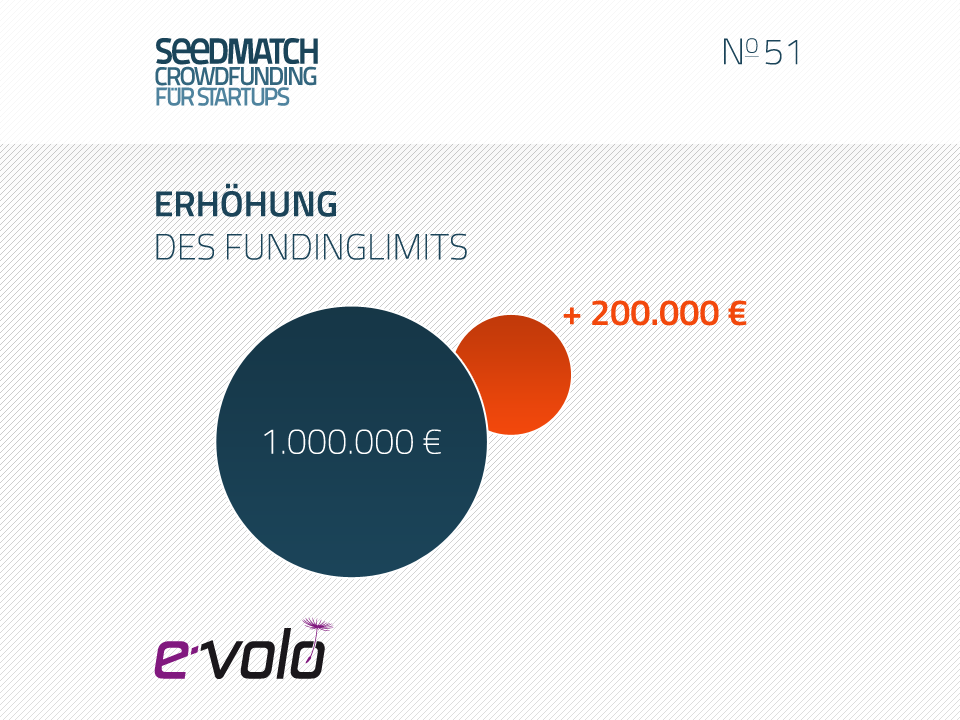 crowdfunding f r e volo seedmatch. Black Bedroom Furniture Sets. Home Design Ideas