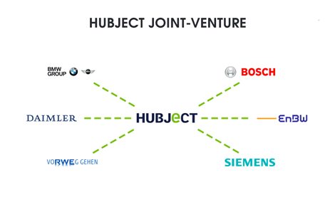 Hubject Joint-Venture