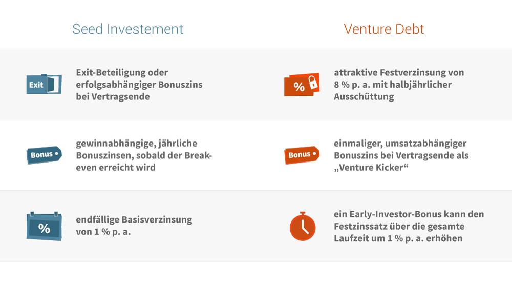 Renditepotenzial von Seed Investments und Venture Debt bei Seedmatch